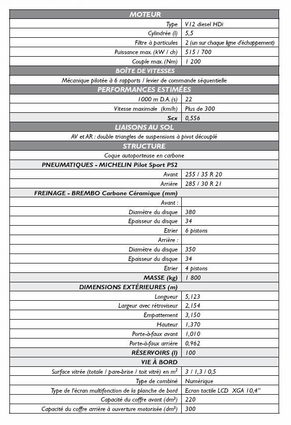 Peugeot 908 RC Caracteristiques