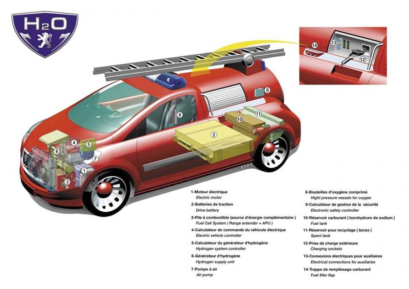 Peugeot H2O Caractéristiques
